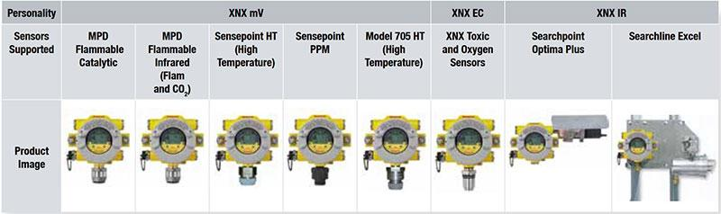 XNX Transmitter by Honeywell available Sensors